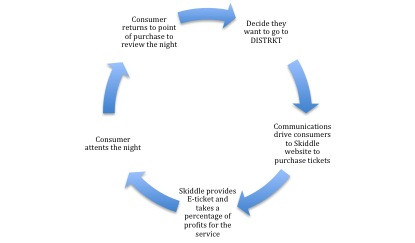 skiddle consumer journey