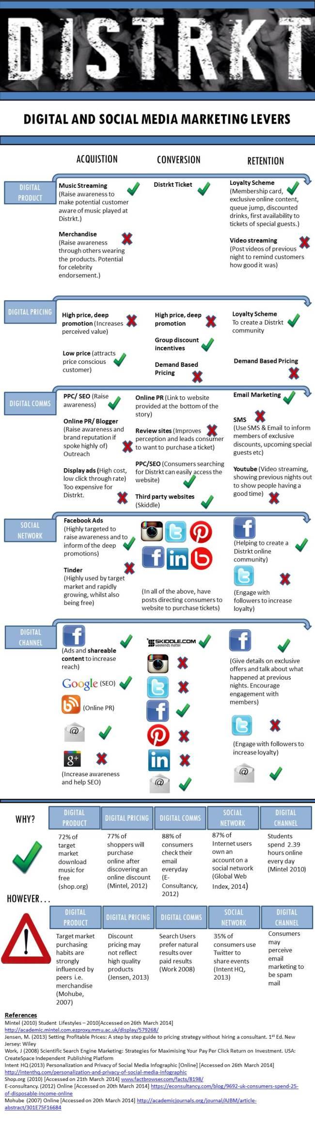 Marketing Matrix