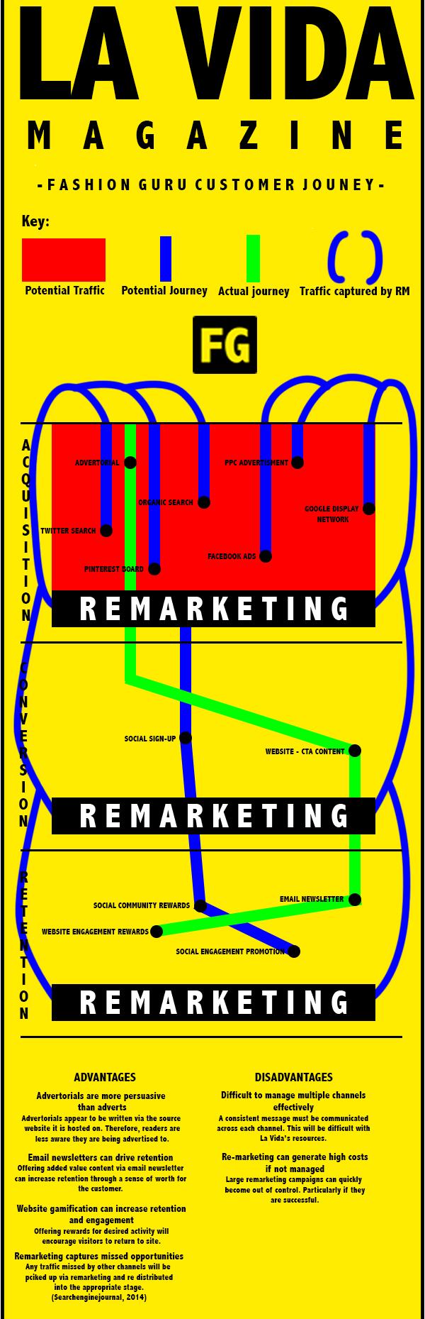 Consumer Journey